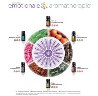 Aromatherapie, doTerra, emotionales Aromatherapie, ätherische Öle, Matthias Qaritsch