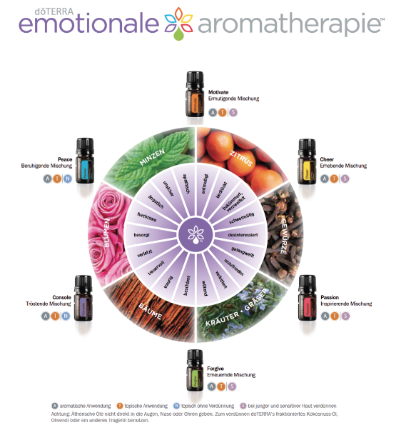 Globuli, Homöopathie, Aromatherapie, ätherische Öle, doTERRA, Lavendel, Zitrone, Düfte